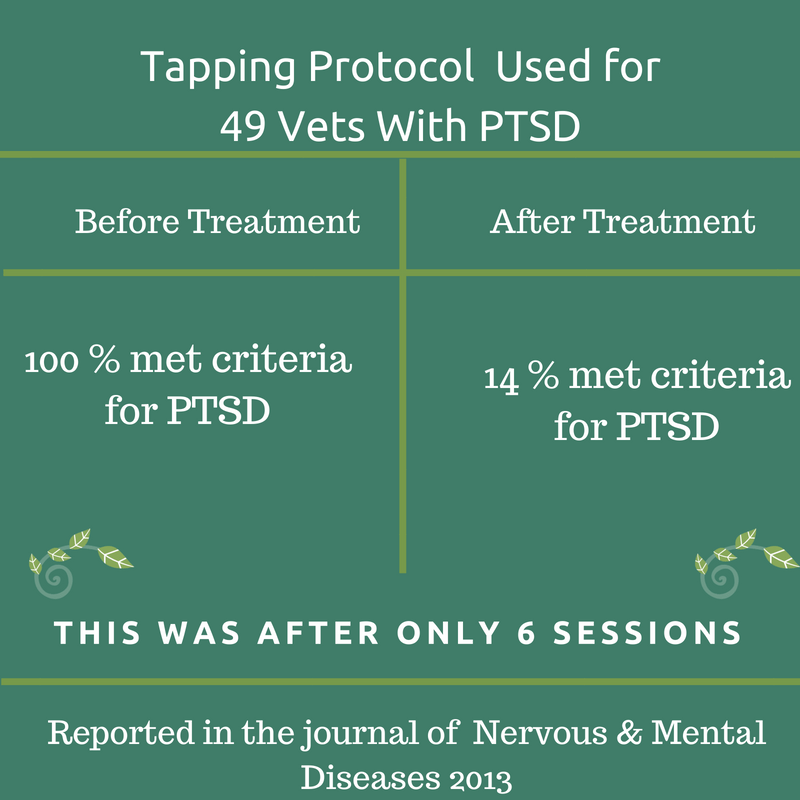 chart showing results for vets with ptsd after using energy psychology